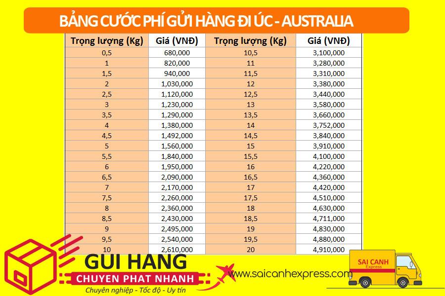 Cước phí gửi hàng đi Úc