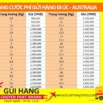 Bảng giá cước phí gửi hàng đi Úc
